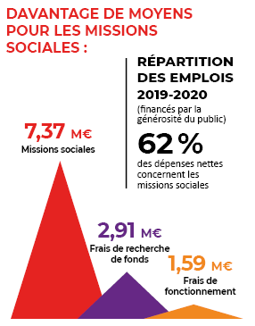 Missions-sociales-2019